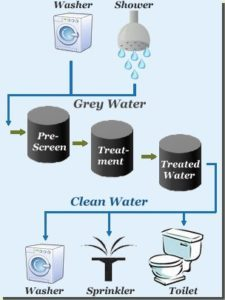 grey water treatment system